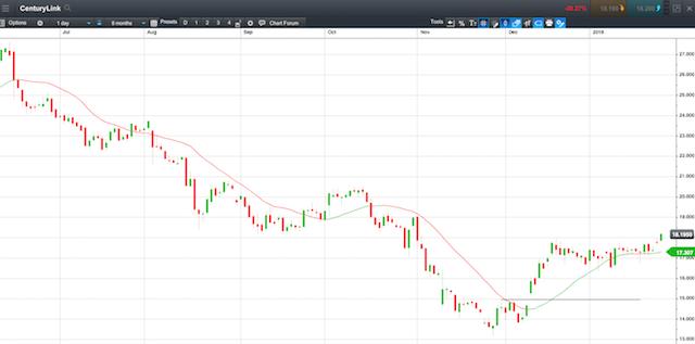 Century Link Chart