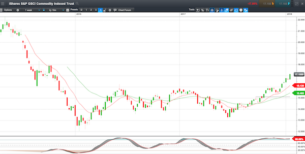 Commodities Weekly Chart