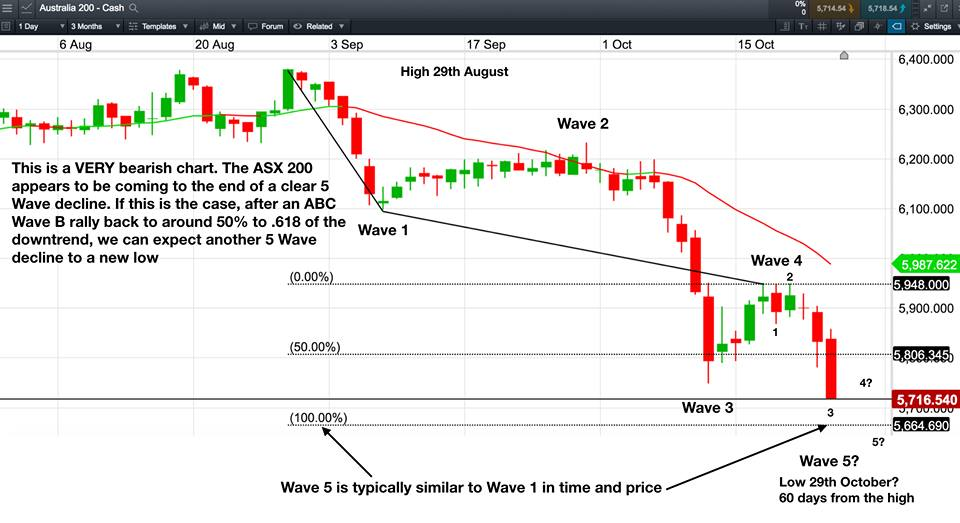 Are We Seeing An Elliott Wave 1 Low In The Asx200 Index