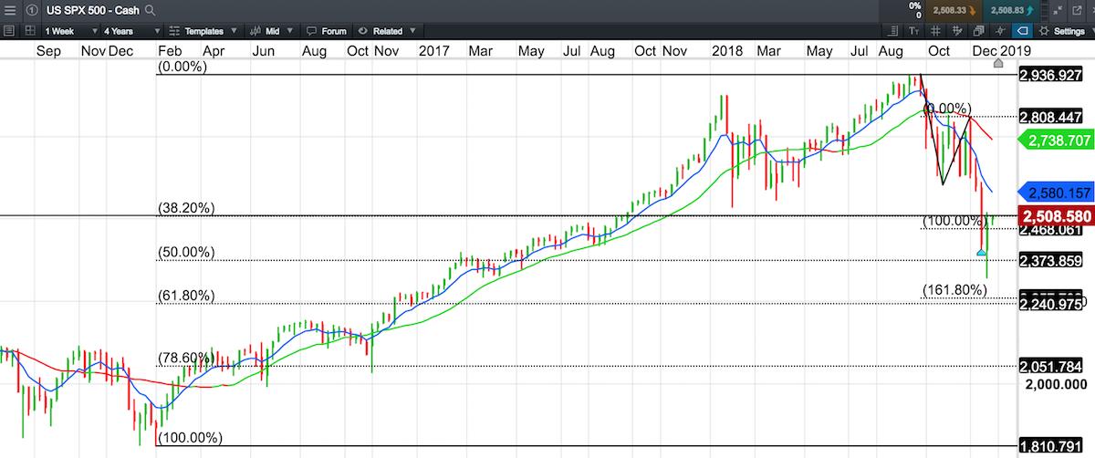 The S&P 500 Looks Very Bearish Right Now