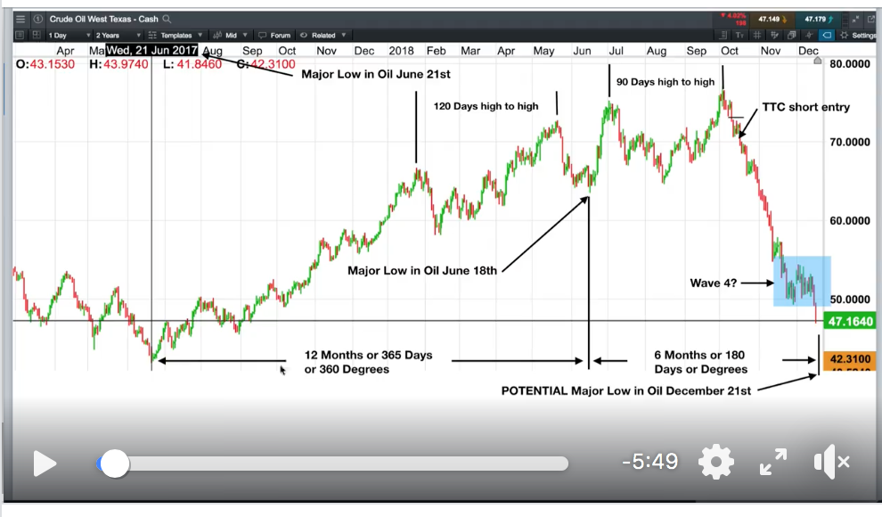 How We Used Gann Time Cycles To Buy The Exact Low In Crude Oil